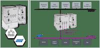 Remote Profibus interface, single channel, master/slave. PBpro ETH.