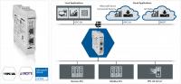 S7 og ModBus/TCP til OPC-UA gateway med MQTT støtte. edgeGate