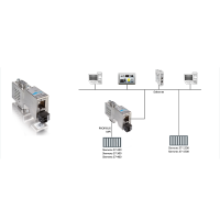 MPI / ethernet converter for Siemens. Echolink S7-compact.
